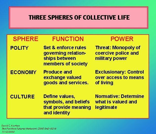 Quintessential Sphere of Activity