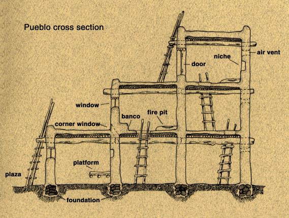 The anasazi for How to build a model pueblo house